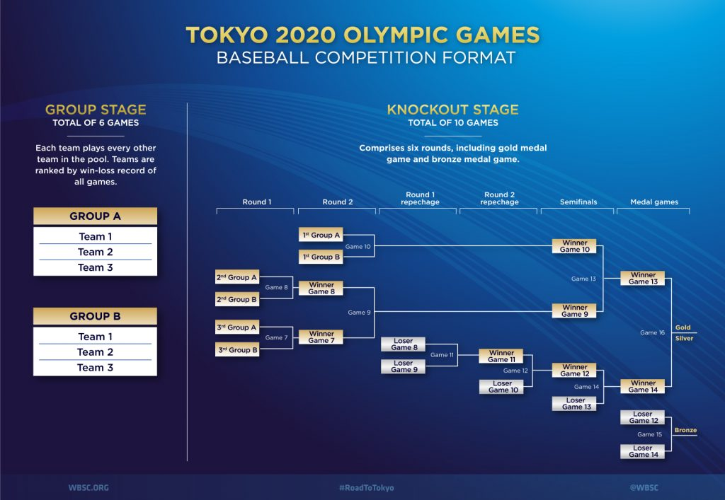 Photo of El béisbol tiene calendario para Tokio